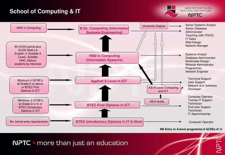 School of Computing & IT