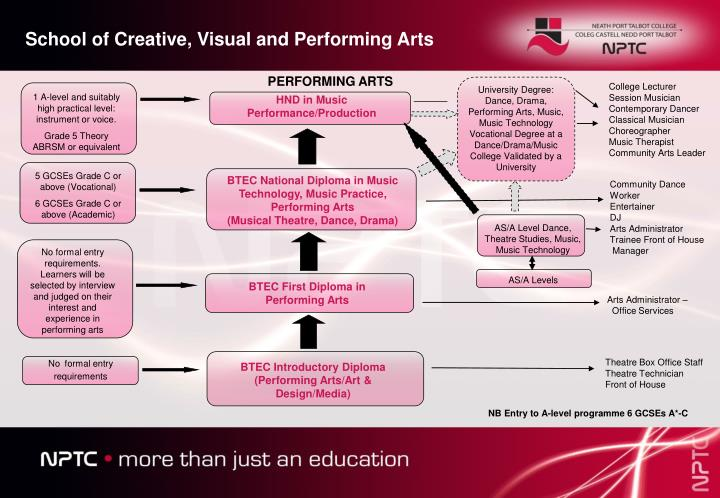 School of Creative, Visual and Performing Arts