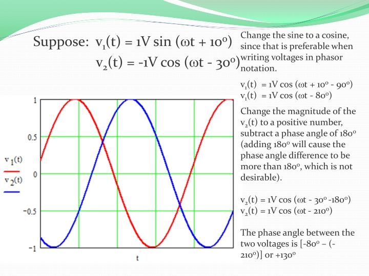 Change the sine to a cosine, since that is preferable when writing voltages in