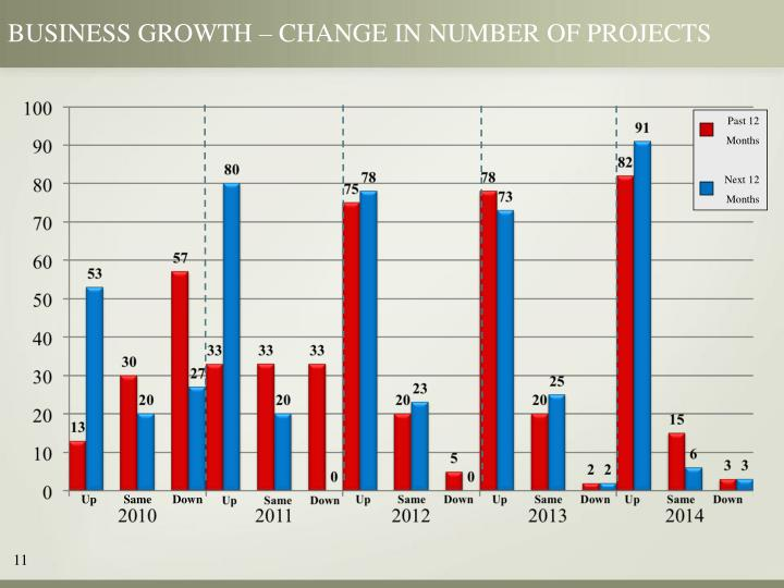 BUSINESS GROWTH – CHANGE IN NUMBER OF PROJECTS