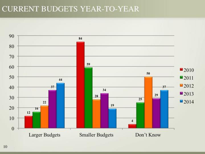CURRENT BUDGETS YEAR-TO-YEAR