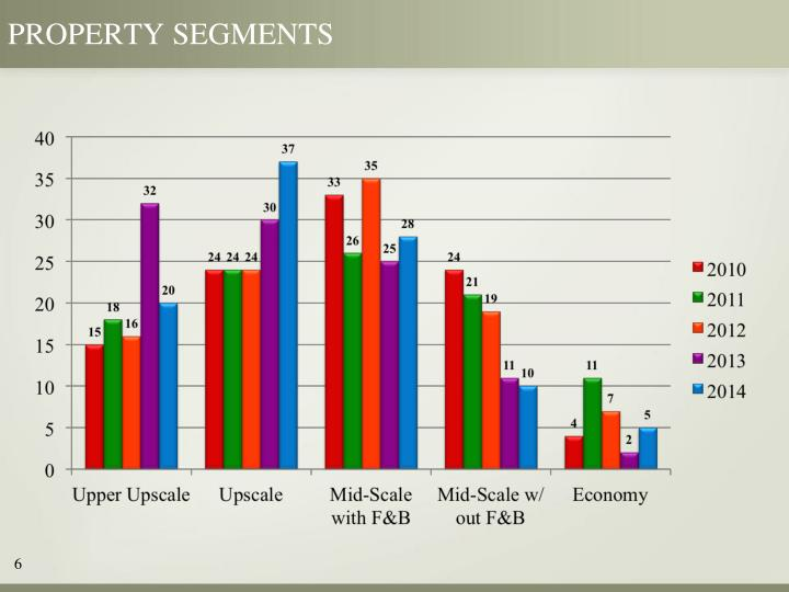 property segments