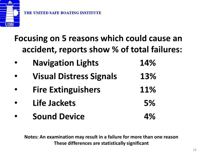 Focusing on 5 reasons which could cause an accident, reports show % of total failures: