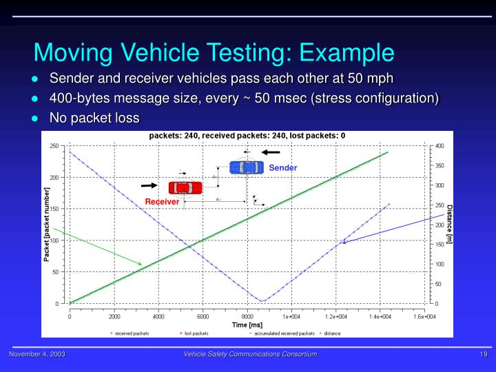 Moving Vehicle Testing: Example