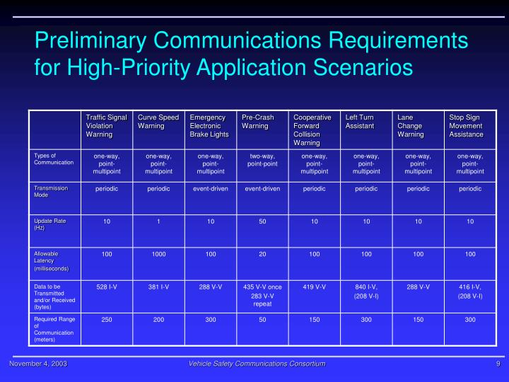 Preliminary Communications Requirements for High-Priority Application Scenarios