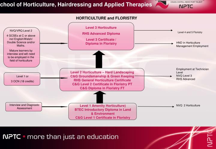 School of Horticulture, Hairdressing and Applied Therapies