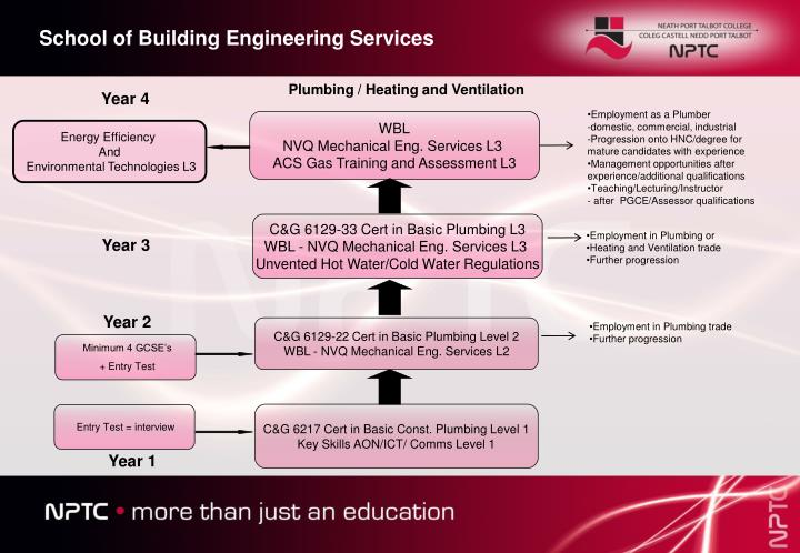 School of Building Engineering Services