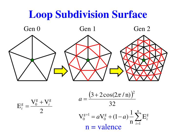 Loop Subdivision Surface