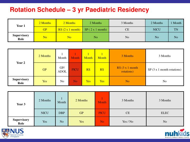 Rotation Schedule – 3 yr Paediatric Residency