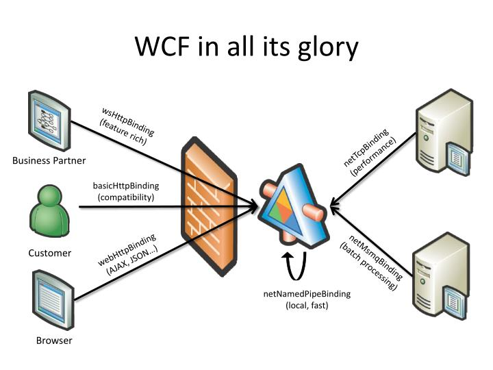 WCF in all its glory