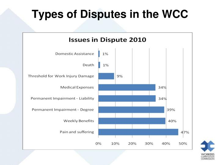 Types of Disputes in the WCC