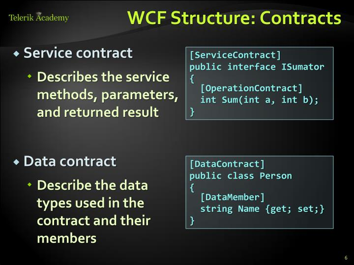 WCF Structure: Contracts