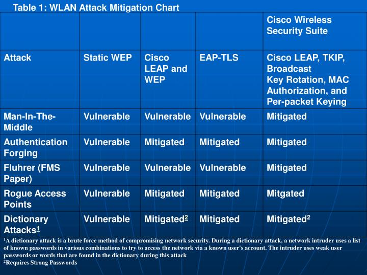 Table 1: WLAN Attack Mitigation Chart