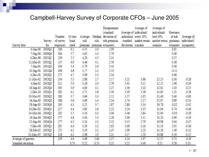 Campbell-Harvey Survey of Corporate CFOs – June 2005