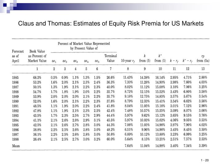 Claus and Thomas: Estimates of Equity Risk Premia for US Markets
