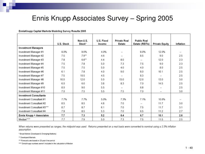Ennis Knupp Associates Survey – Spring 2005