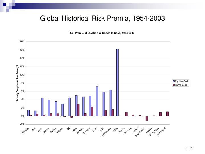 Global Historical Risk Premia, 1954-2003