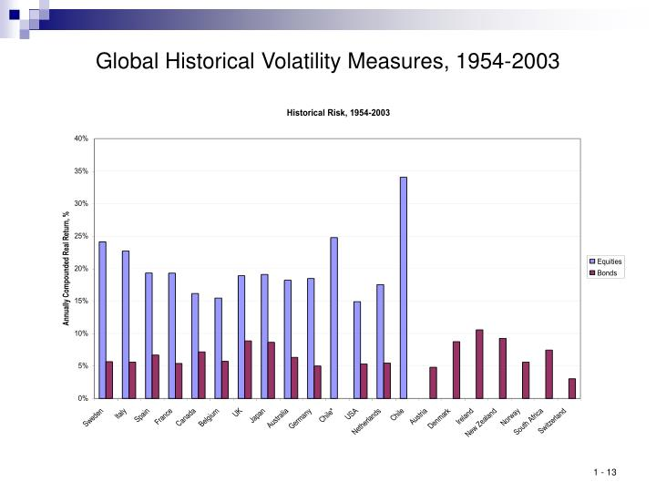 Global Historical Volatility Measures, 1954-2003