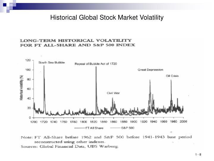 Historical Global Stock Market Volatility