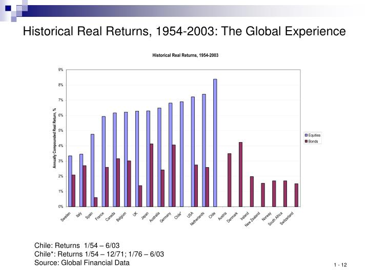 Historical Real Returns, 1954-2003: The Global Experience