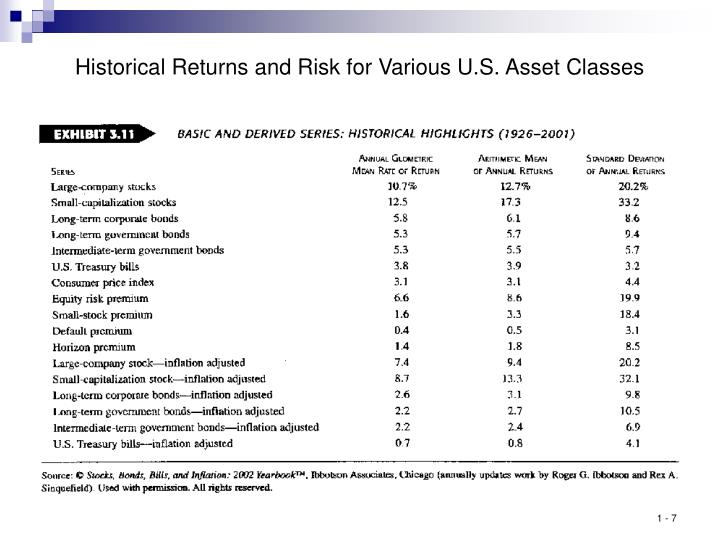 Historical Returns and Risk for Various U.S. Asset Classes
