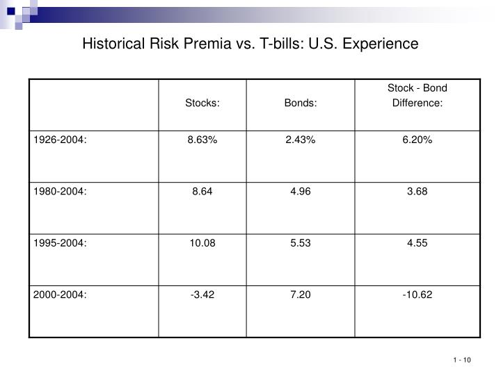 Historical Risk Premia vs. T-bills: U.S. Experience