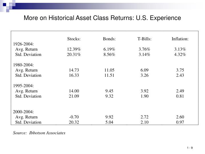 More on Historical Asset Class Returns: U.S. Experience