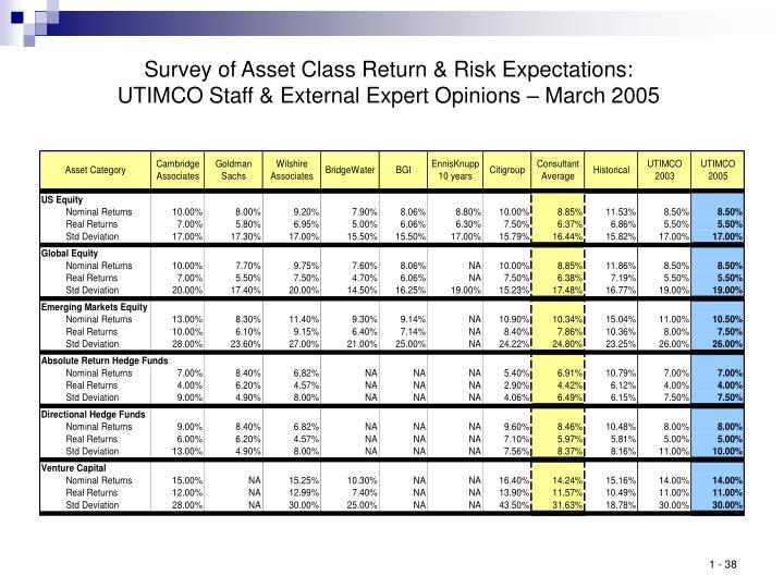 Survey of Asset Class Return & Risk Expectations: