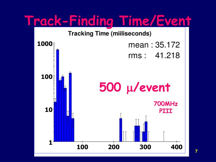 Track-Finding Time/Event