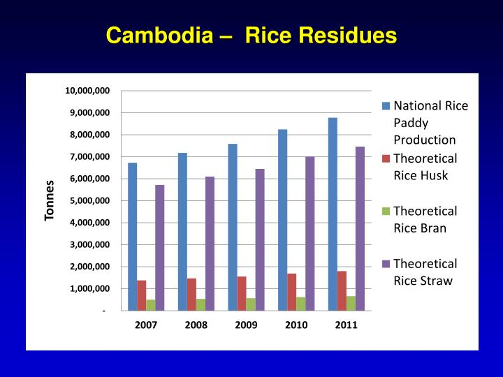 Cambodia –  Rice Residues