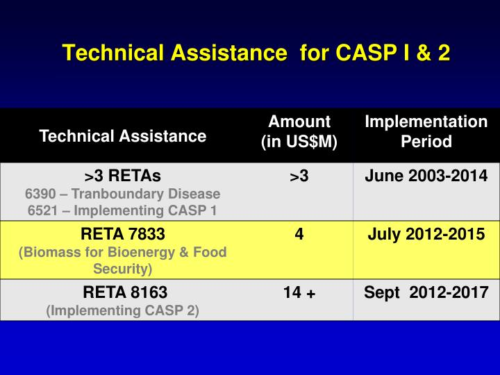 Technical Assistance  for CASP I & 2