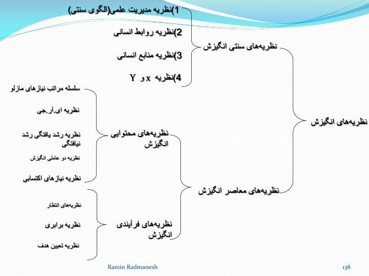 1)نظریه مدیریت علمی(الگوی سنتی)