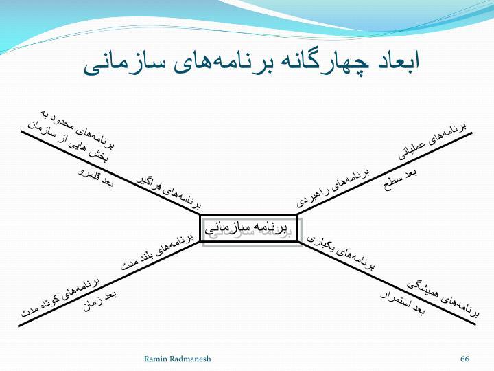 ابعاد چهارگانه برنامههای سازمانی