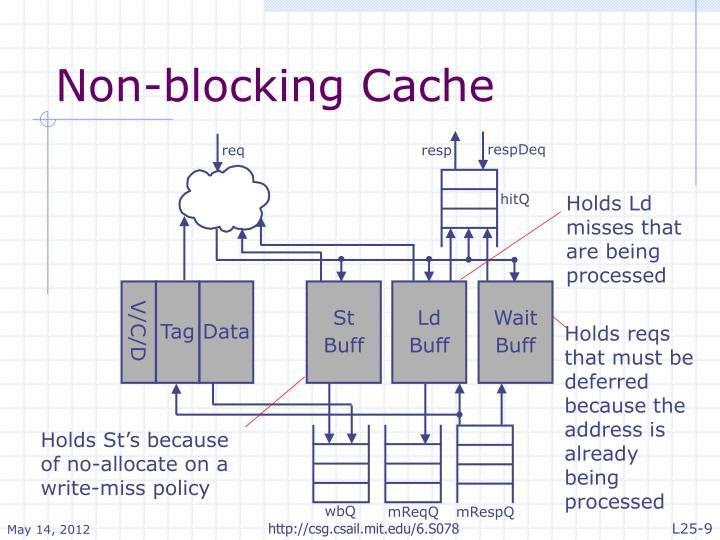 Non-blocking Cache