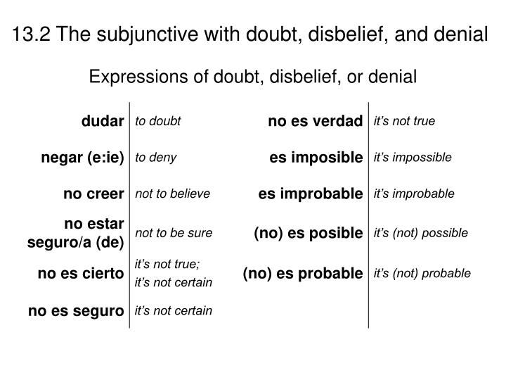 Expressions of doubt, disbelief, or denial