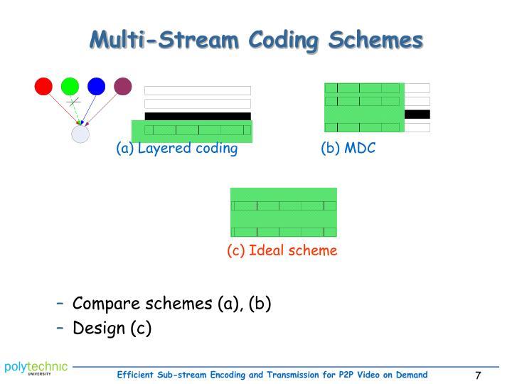 Multi-Stream Coding Schemes