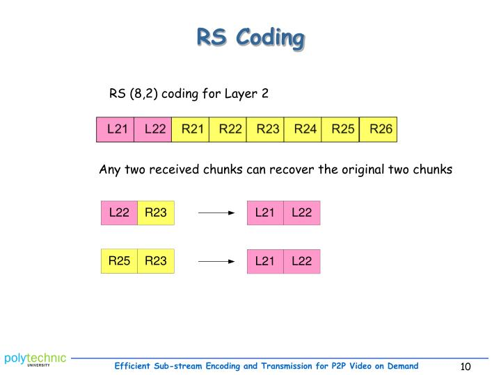 RS Coding
