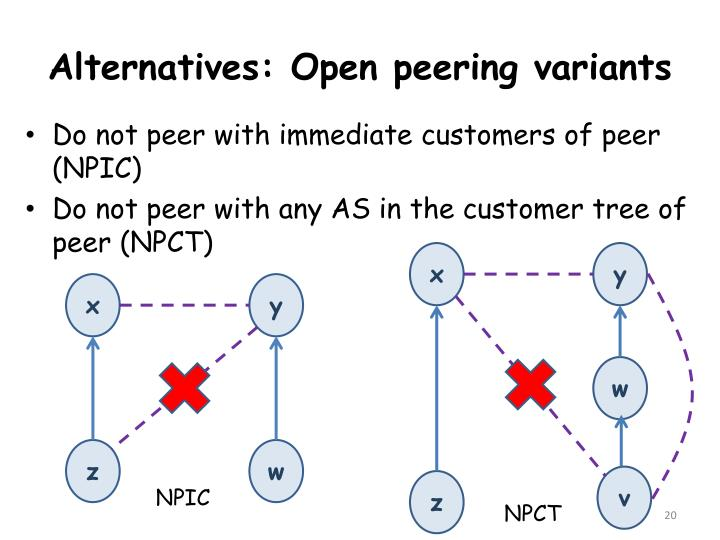 Alternatives: Open peering variants
