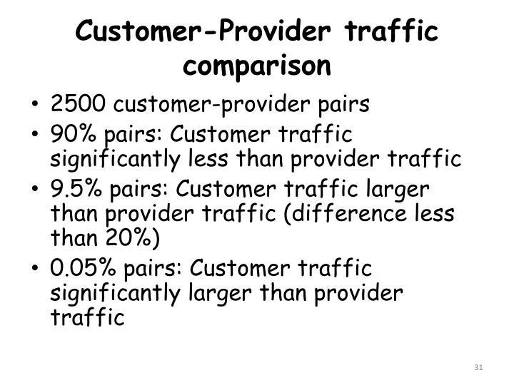 Customer-Provider traffic comparison