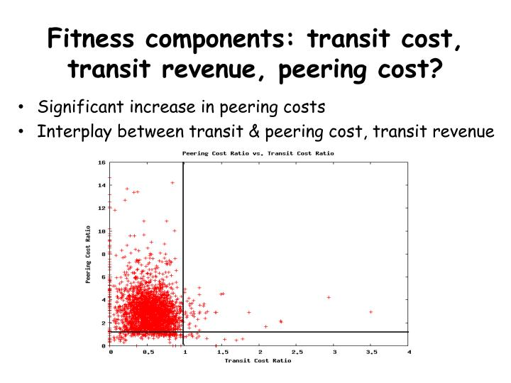 Fitness components: transit cost, transit revenue, peering cost?