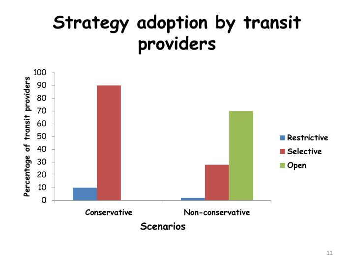 Strategy adoption by transit providers