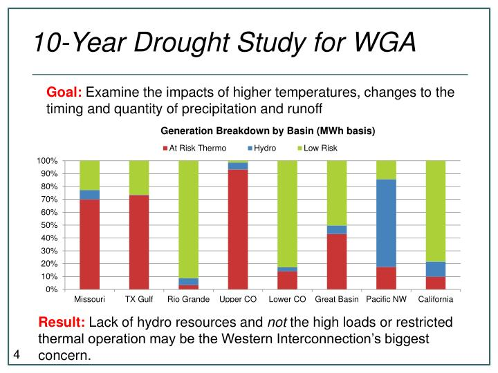 10-Year Drought Study for WGA
