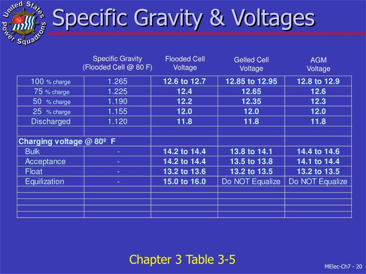 Specific Gravity & Voltages