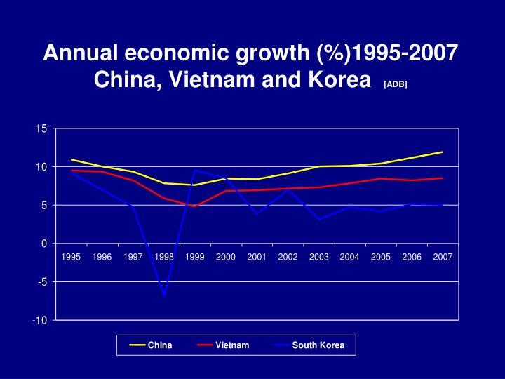 Annual economic growth (%)1995-2007 China, Vietnam and Korea