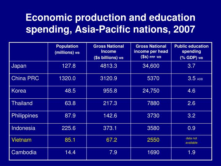 Economic production and education