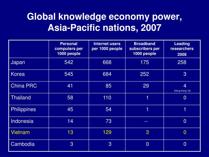 Global knowledge economy power, Asia-Pacific nations, 2007