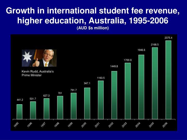 Growth in international student fee revenue, higher education, Australia, 1995-2006