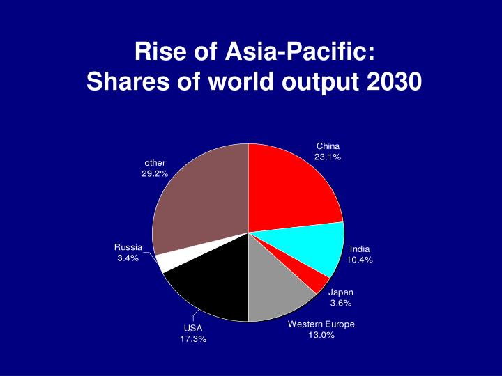 Rise of Asia-Pacific: