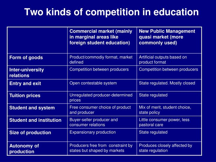 Two kinds of competition in education