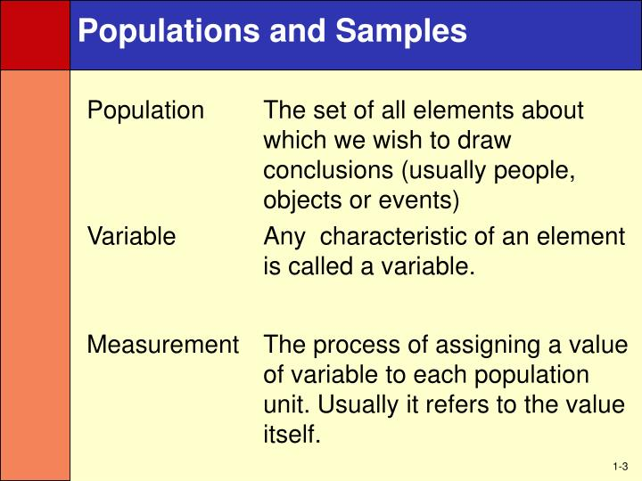 Populations and Samples